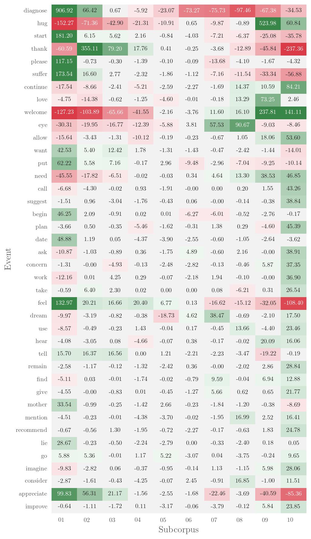 Visualising results — corpkit 2 3 8 documentation
