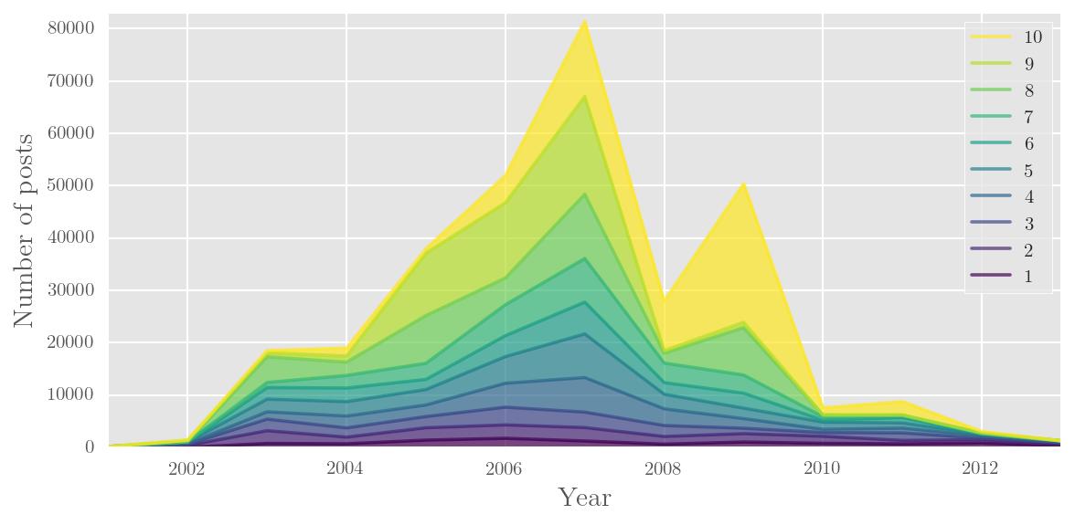 Visualising results — corpkit 2 0 13 documentation